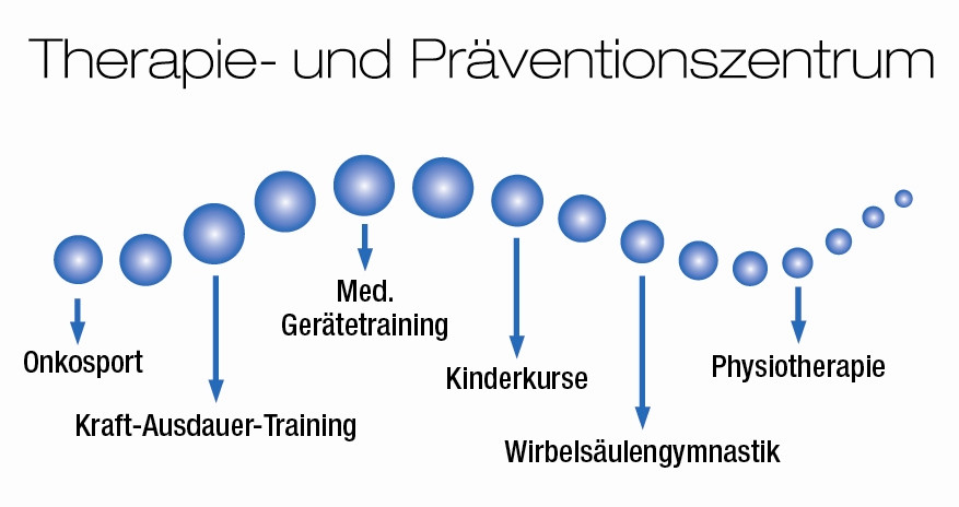 Bild zu Therapie- und Präventionszentrum in Groß Umstadt