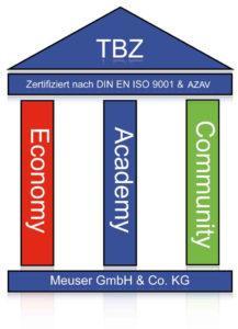 Trainings Und Bildungszentrum Meuser Gmbh Co Kg Tel